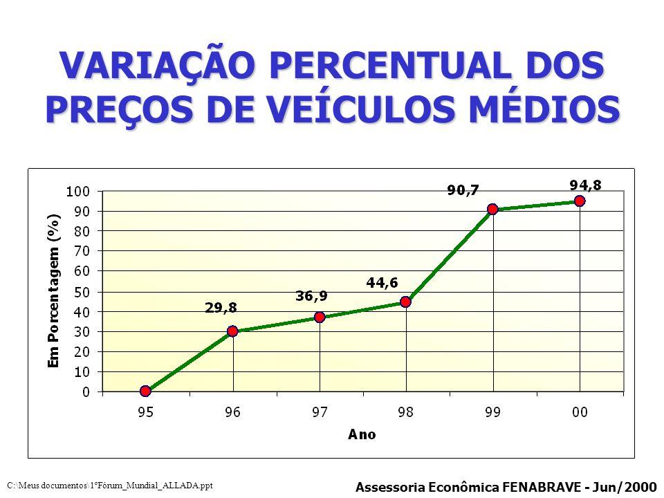 VARIAÇÃO PERCENTUAL DOS PREÇOS DE VEÍCULOS MÉDIOS Assessoria Econômica FENABRAVE - Jun/2000 C:\Meus documentos\1ºFórum_Mundial_ALLADA.ppt