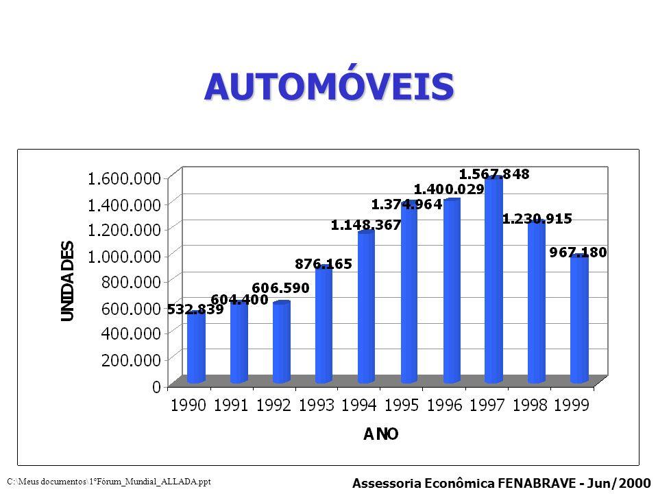 PREÇO MÉDIO DOS VEÍCULOS DE 1995 A 2000 Assessoria Econômica FENABRAVE - Jun/2000 C:\Meus documentos\1ºFórum_Mundial_ALLADA.ppt