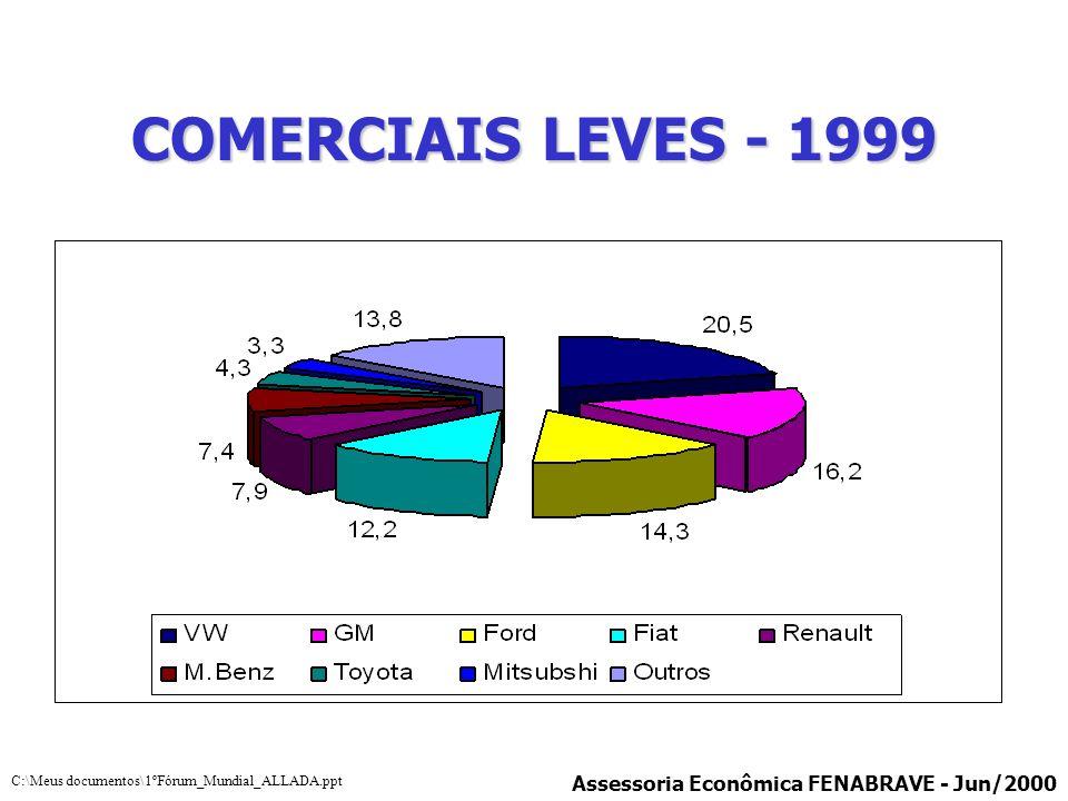 COMERCIAIS LEVES - 1999 Assessoria Econômica FENABRAVE - Jun/2000 C:\Meus documentos\1ºFórum_Mundial_ALLADA.ppt