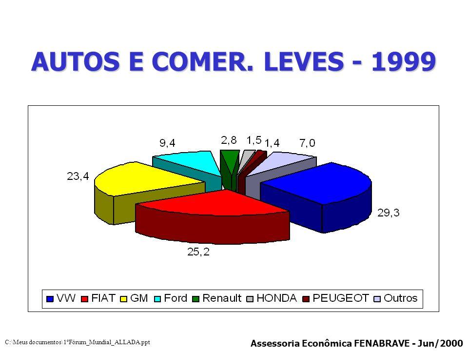 AUTOS E COMER. LEVES - 1999 Assessoria Econômica FENABRAVE - Jun/2000 C:\Meus documentos\1ºFórum_Mundial_ALLADA.ppt