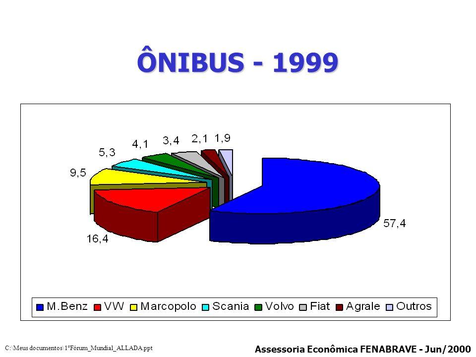 ÔNIBUS - 1999 Assessoria Econômica FENABRAVE - Jun/2000 C:\Meus documentos\1ºFórum_Mundial_ALLADA.ppt