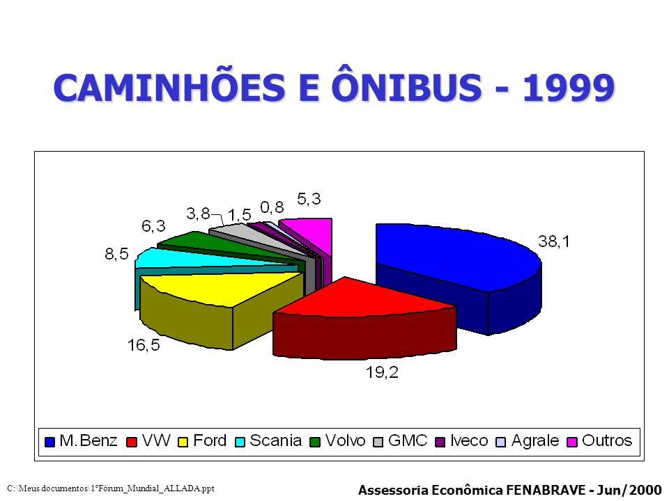 CAMINHÕES E ÔNIBUS - 1999 Assessoria Econômica FENABRAVE - Jun/2000 C:\Meus documentos\1ºFórum_Mundial_ALLADA.ppt