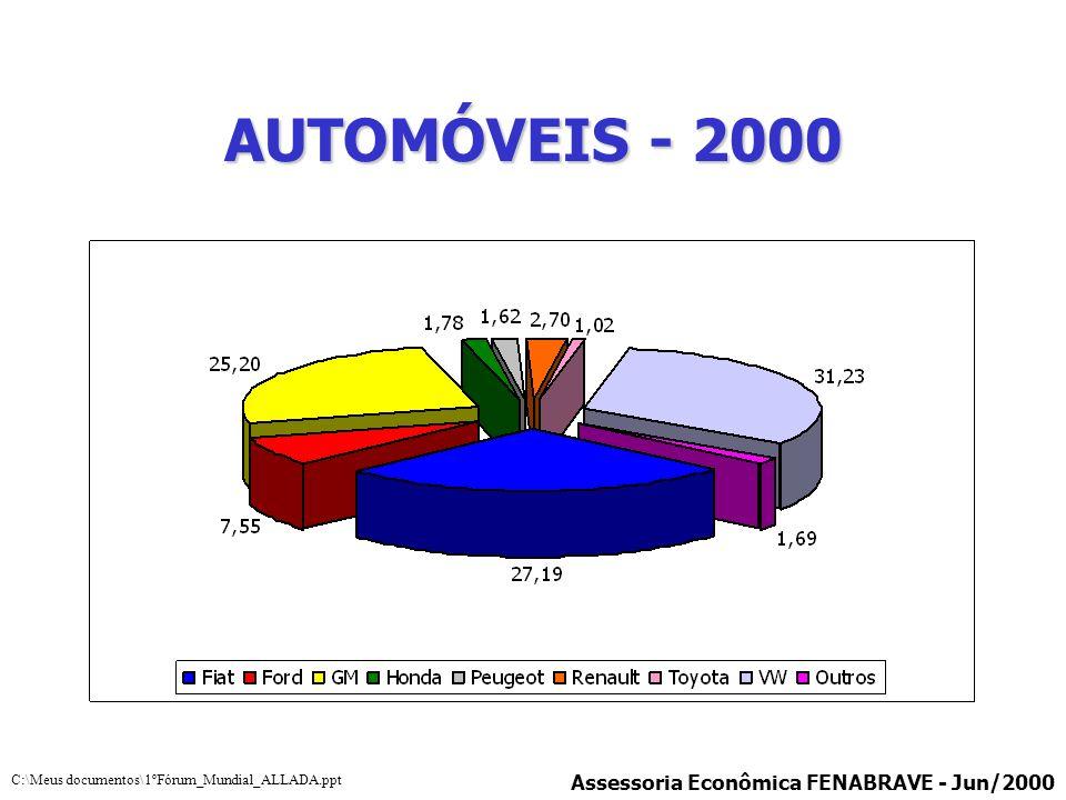 AUTOMÓVEIS - 2000 Assessoria Econômica FENABRAVE - Jun/2000 C:\Meus documentos\1ºFórum_Mundial_ALLADA.ppt