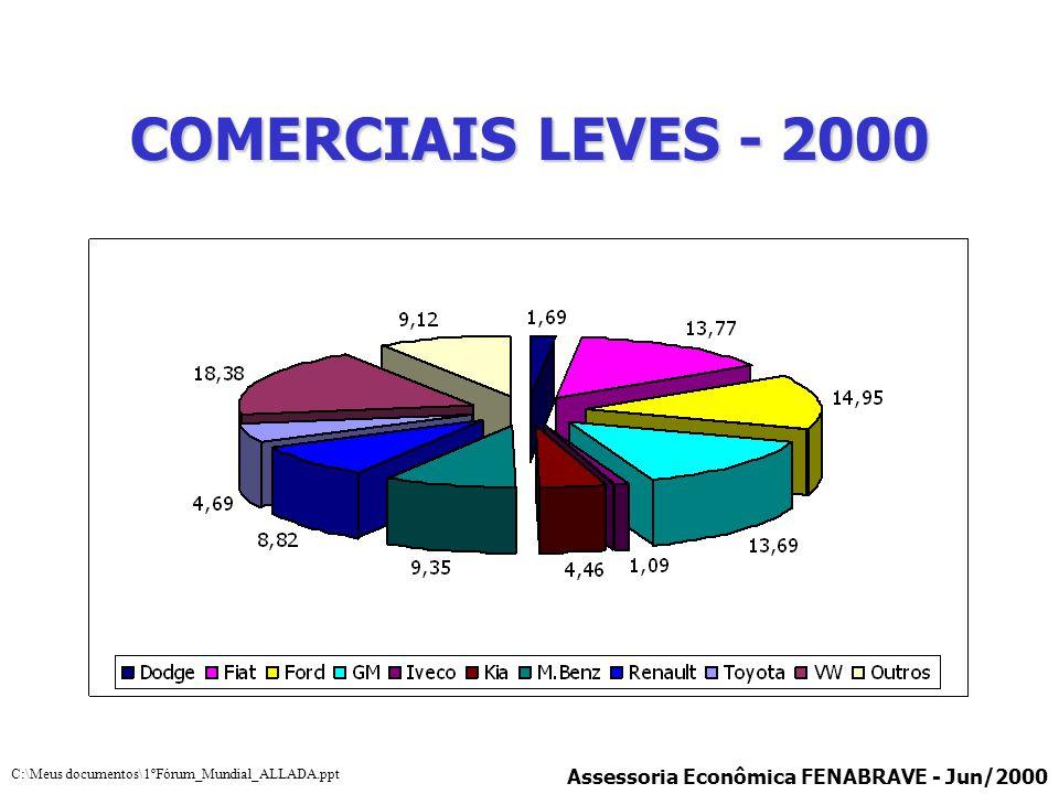 COMERCIAIS LEVES - 2000 Assessoria Econômica FENABRAVE - Jun/2000 C:\Meus documentos\1ºFórum_Mundial_ALLADA.ppt