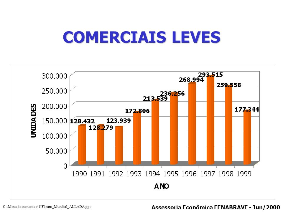COMERCIAIS LEVES *Primeiro Acordo Emergencial - 1999 Assessoria Econômica FENABRAVE - Jun/2000 C:\Meus documentos\1ºFórum_Mundial_ALLADA.ppt