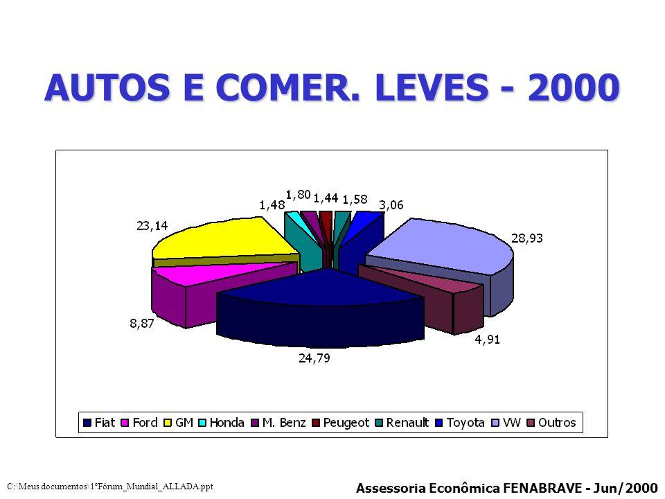 AUTOS E COMER. LEVES - 2000 Assessoria Econômica FENABRAVE - Jun/2000 C:\Meus documentos\1ºFórum_Mundial_ALLADA.ppt
