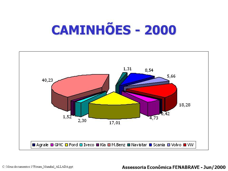 CAMINHÕES - 2000 Assessoria Econômica FENABRAVE - Jun/2000 C:\Meus documentos\1ºFórum_Mundial_ALLADA.ppt