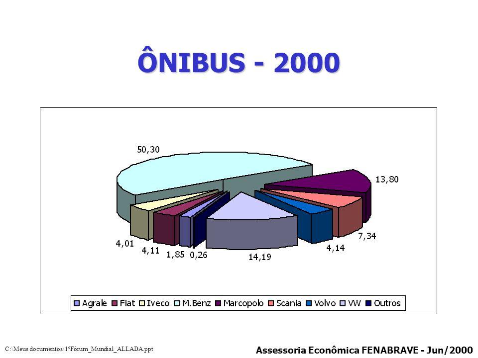 ÔNIBUS - 2000 Assessoria Econômica FENABRAVE - Jun/2000 C:\Meus documentos\1ºFórum_Mundial_ALLADA.ppt