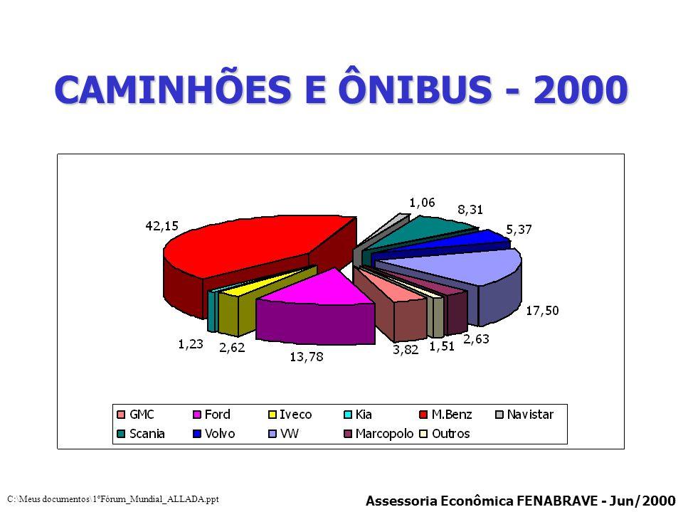 CAMINHÕES E ÔNIBUS - 2000 Assessoria Econômica FENABRAVE - Jun/2000 C:\Meus documentos\1ºFórum_Mundial_ALLADA.ppt