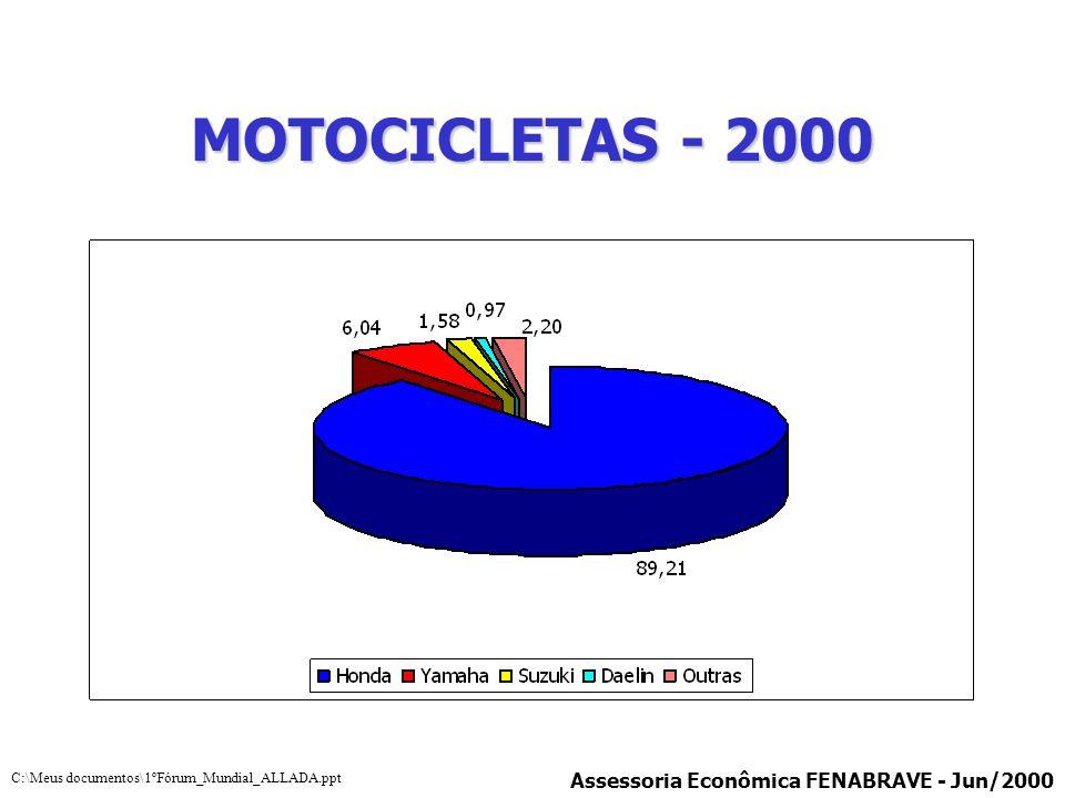 MOTOCICLETAS - 2000 Assessoria Econômica FENABRAVE - Jun/2000 C:\Meus documentos\1ºFórum_Mundial_ALLADA.ppt