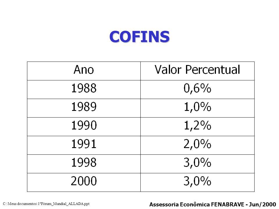 COFINS Assessoria Econômica FENABRAVE - Jun/2000 C:\Meus documentos\1ºFórum_Mundial_ALLADA.ppt