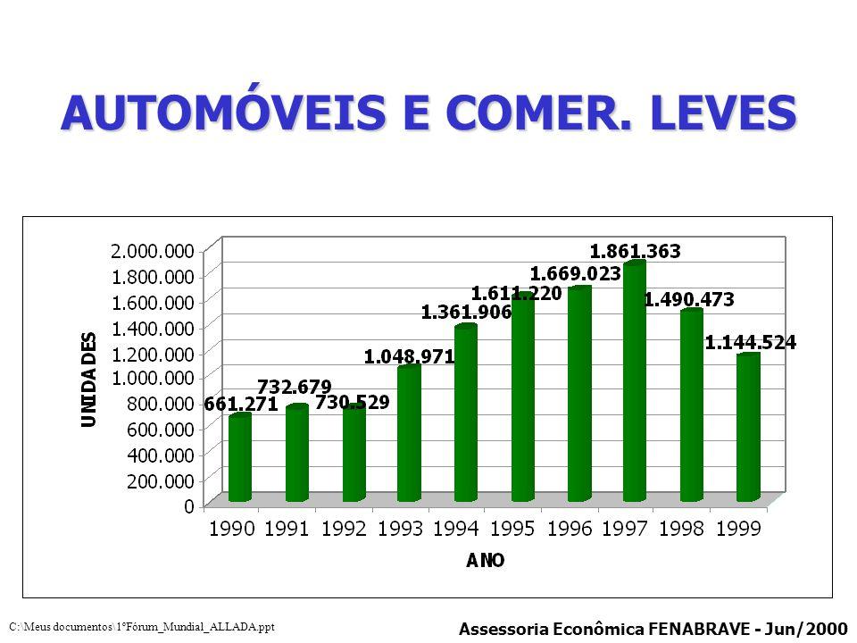 AUTOMÓVEIS E COMER. LEVES Assessoria Econômica FENABRAVE - Jun/2000 C:\Meus documentos\1ºFórum_Mundial_ALLADA.ppt