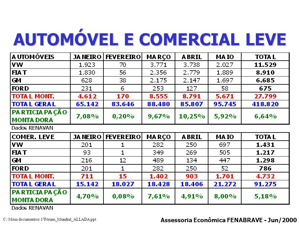 AUTOMÓVEL E COMERCIAL LEVE Assessoria Econômica FENABRAVE - Jun/2000 C:\Meus documentos\1ºFórum_Mundial_ALLADA.ppt