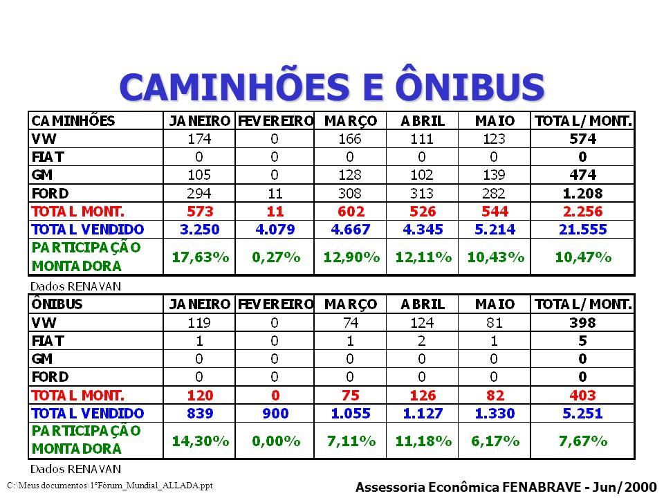 CAMINHÕES E ÔNIBUS Assessoria Econômica FENABRAVE - Jun/2000 C:\Meus documentos\1ºFórum_Mundial_ALLADA.ppt