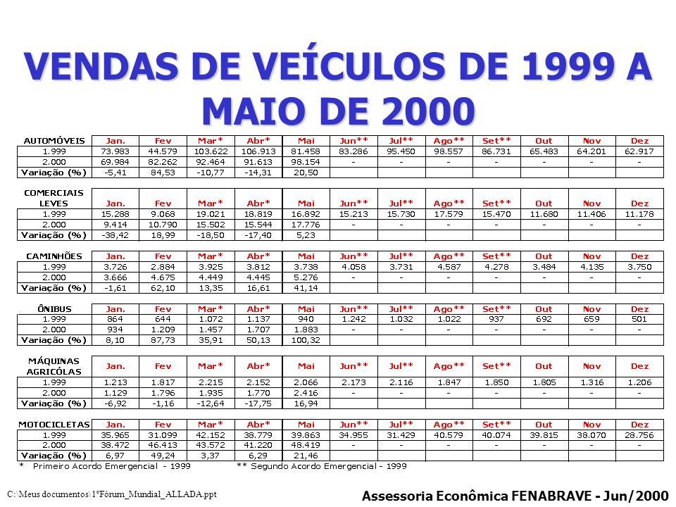 VENDAS DE VEÍCULOS DE 1999 A MAIO DE 2000 Assessoria Econômica FENABRAVE - Jun/2000 C:\Meus documentos\1ºFórum_Mundial_ALLADA.ppt