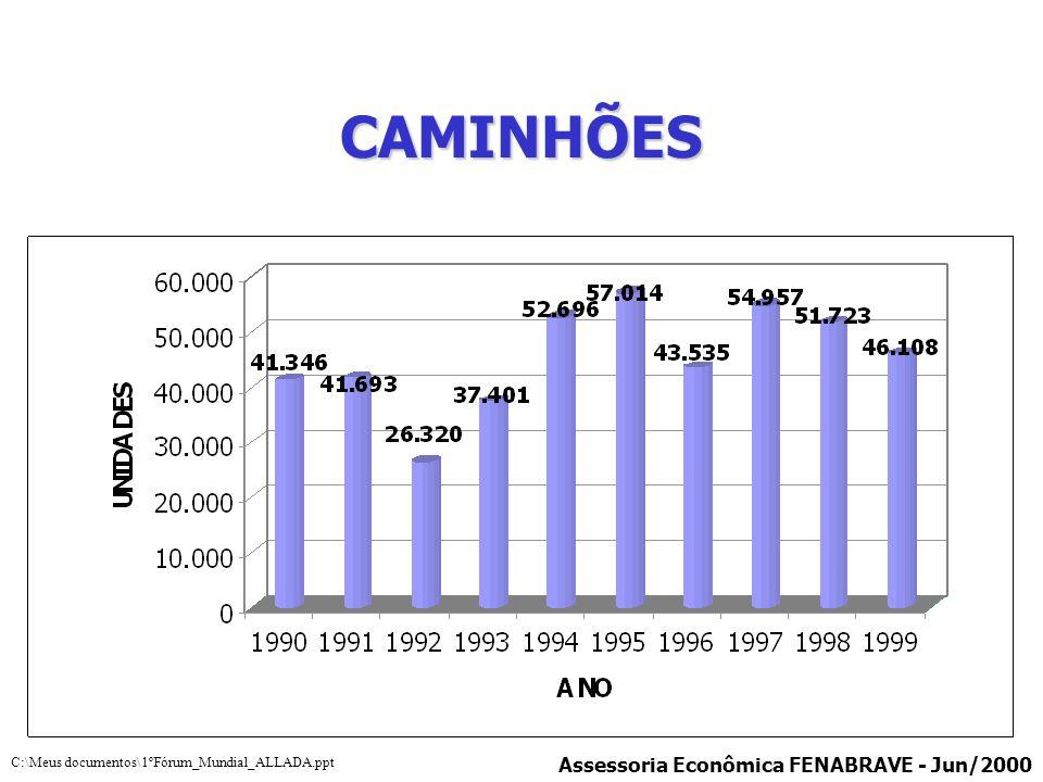 CAMINHÕES *Primeiro Acordo Emergencial - 1999 Assessoria Econômica FENABRAVE - Jun/2000 C:\Meus documentos\1ºFórum_Mundial_ALLADA.ppt