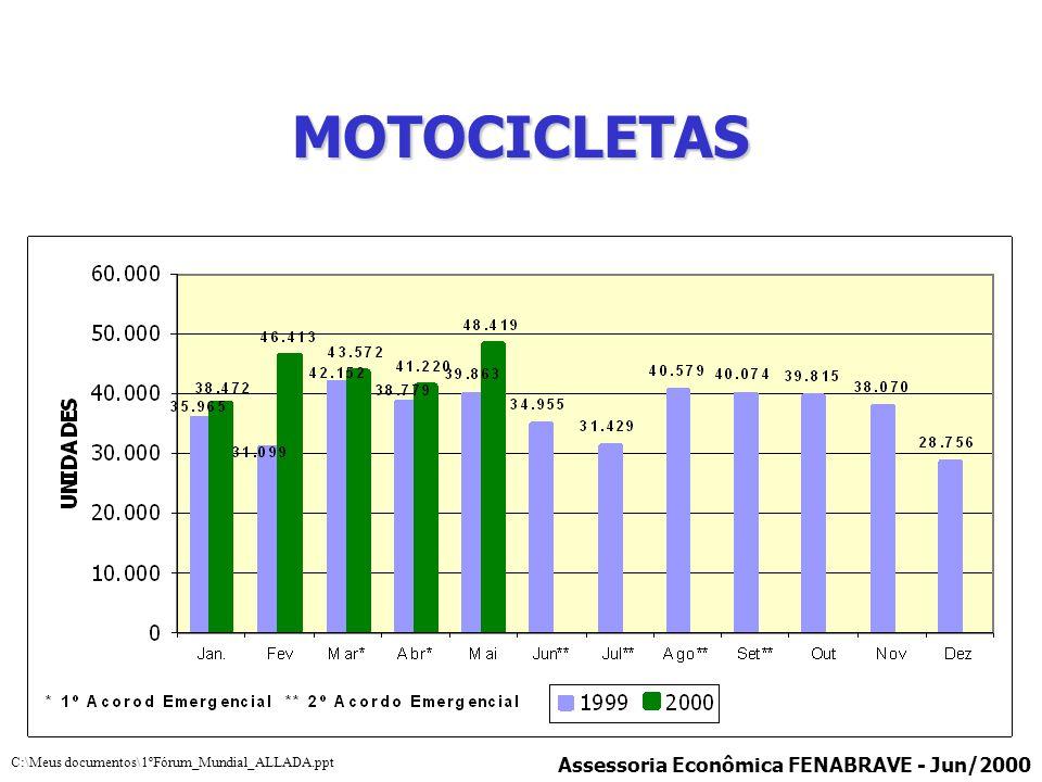 MOTOCICLETAS Assessoria Econômica FENABRAVE - Jun/2000 C:\Meus documentos\1ºFórum_Mundial_ALLADA.ppt