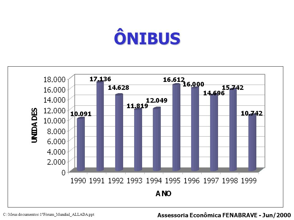 AUTOVEÍCULOS (AUTOMÓVEIS, COMERCIAIS LEVES, CAMINHÕES E ÔNIBUS) Assessoria Econômica FENABRAVE - Jun/2000 C:\Meus documentos\1ºFórum_Mundial_ALLADA.ppt