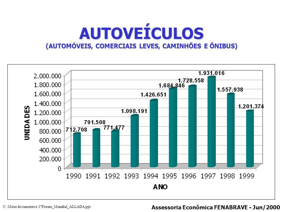 AUTOVEÍCULOS (AUTOMÓVEIS, COMERCIAIS LEVES, CAMINHÕES E ÔNIBUS) Assessoria Econômica FENABRAVE - Jun/2000 C:\Meus documentos\1ºFórum_Mundial_ALLADA.pp