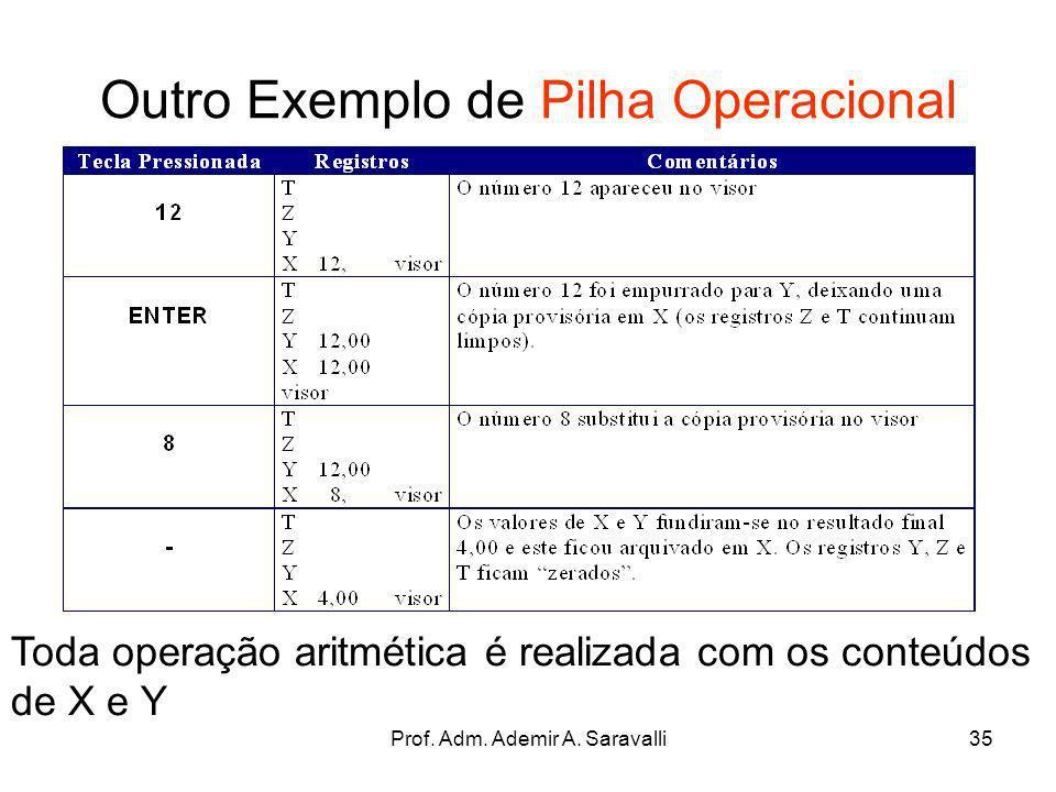 Prof. Adm. Ademir A. Saravalli35 Outro Exemplo de Pilha Operacional Toda operação aritmética é realizada com os conteúdos de X e Y