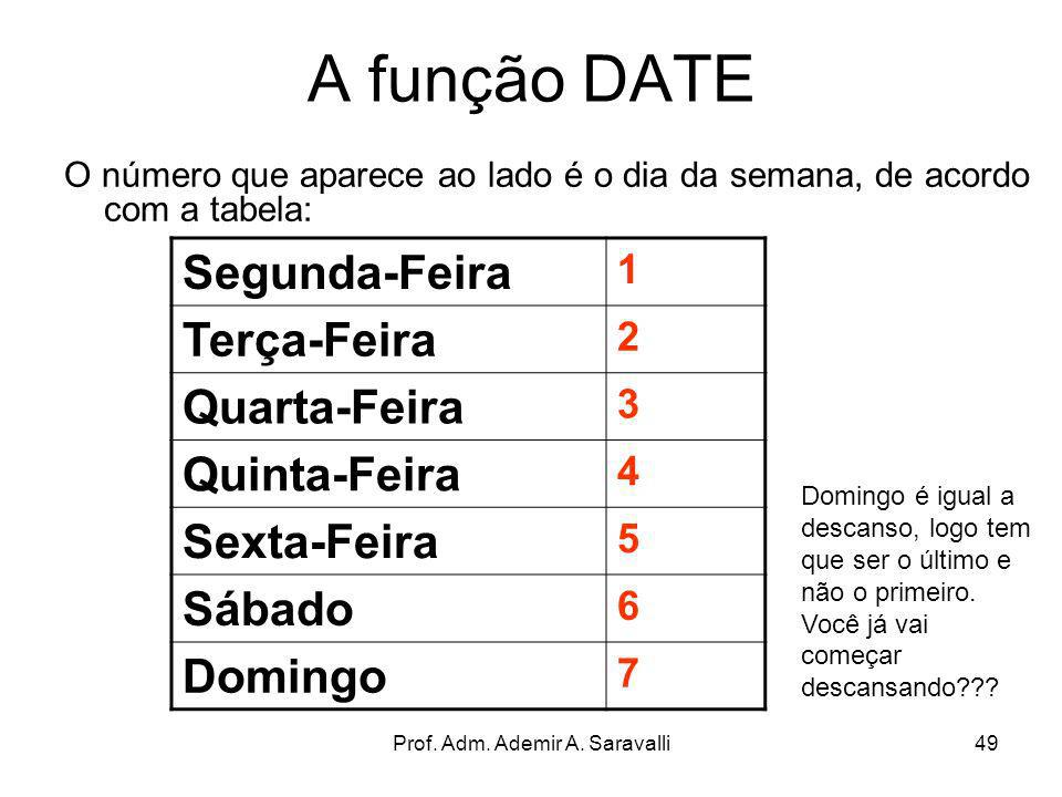 Prof. Adm. Ademir A. Saravalli49 A função DATE O número que aparece ao lado é o dia da semana, de acordo com a tabela: Segunda-Feira 1 Terça-Feira 2 Q