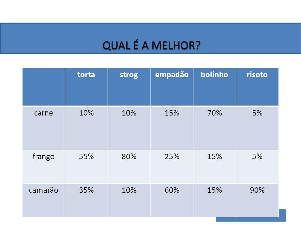 11 tortastrogempadãobolinhorisoto carne10% 15%70%5% frango55%80%25%15%5% camarão35%10%60%15%90%