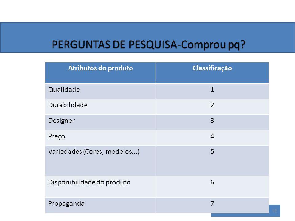 16 Atributos do produtoClassificação Qualidade1 Durabilidade2 Designer3 Preço4 Variedades (Cores, modelos...)5 Disponibilidade do produto6 Propaganda7