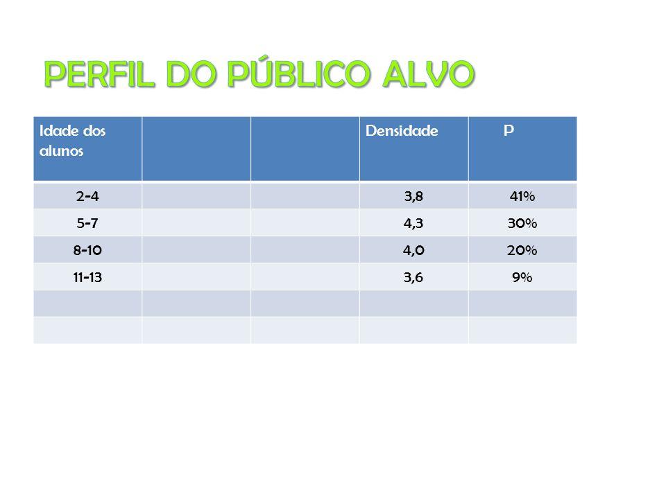 Idade dos alunos Densidade P 2-43,841% 5-74,330% 8-104,020% 11-133,69%