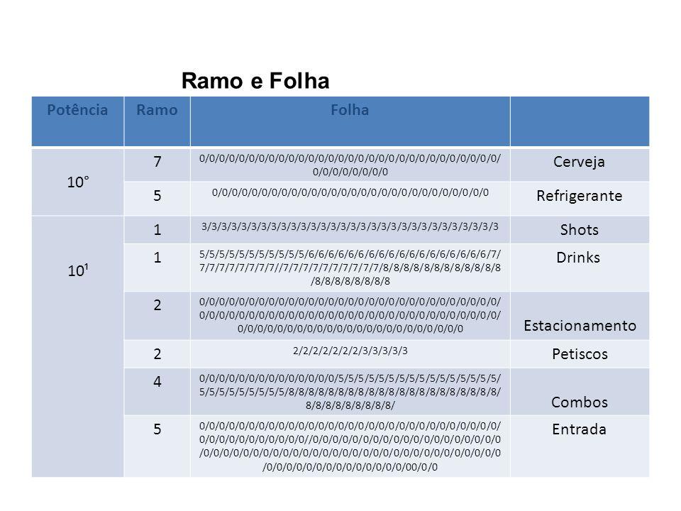 Ramo e Folha PotênciaRamoFolha 10° 7 0/0/0/0/0/0/0/0/0/0/0/0/0/0/0/0/0/0/0/0/0/0/0/0/0/0/0/0/0/0/ 0/0/0/0/0/0/0/0 Cerveja 5 0/0/0/0/0/0/0/0/0/0/0/0/0/