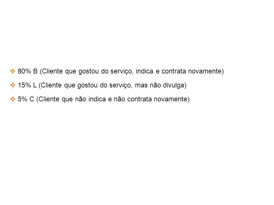 80% B (Cliente que gostou do serviço, indica e contrata novamente) 15% L (Cliente que gostou do serviço, mas não divulga) 5% C (Cliente que não indica