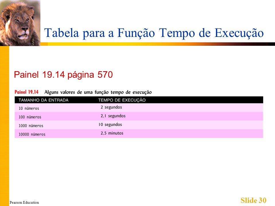 Pearson Education Slide 30 Tabela para a Função Tempo de Execução Painel 19.14 página 570