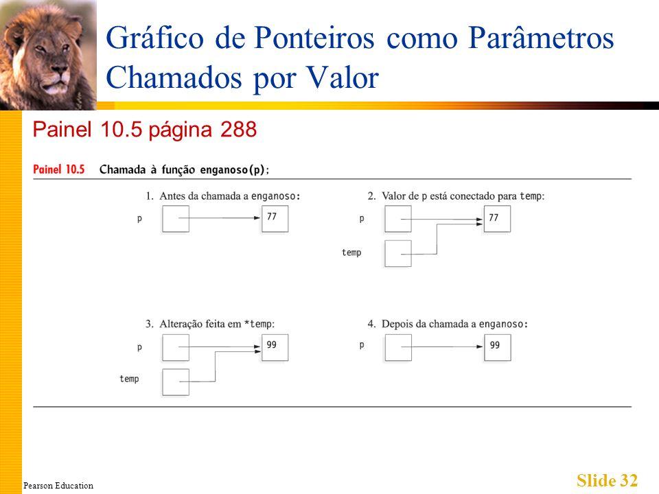 Pearson Education Slide 32 Gráfico de Ponteiros como Parâmetros Chamados por Valor Painel 10.5 página 288