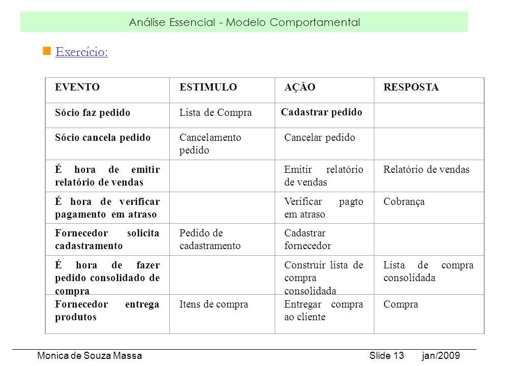 Análise Essencial - Modelo Comportamental Monica de Souza Massa Slide 13 jan/2009 Exercício: EVENTOESTIMULOAÇÃORESPOSTA Sócio faz pedidoLista de Compr
