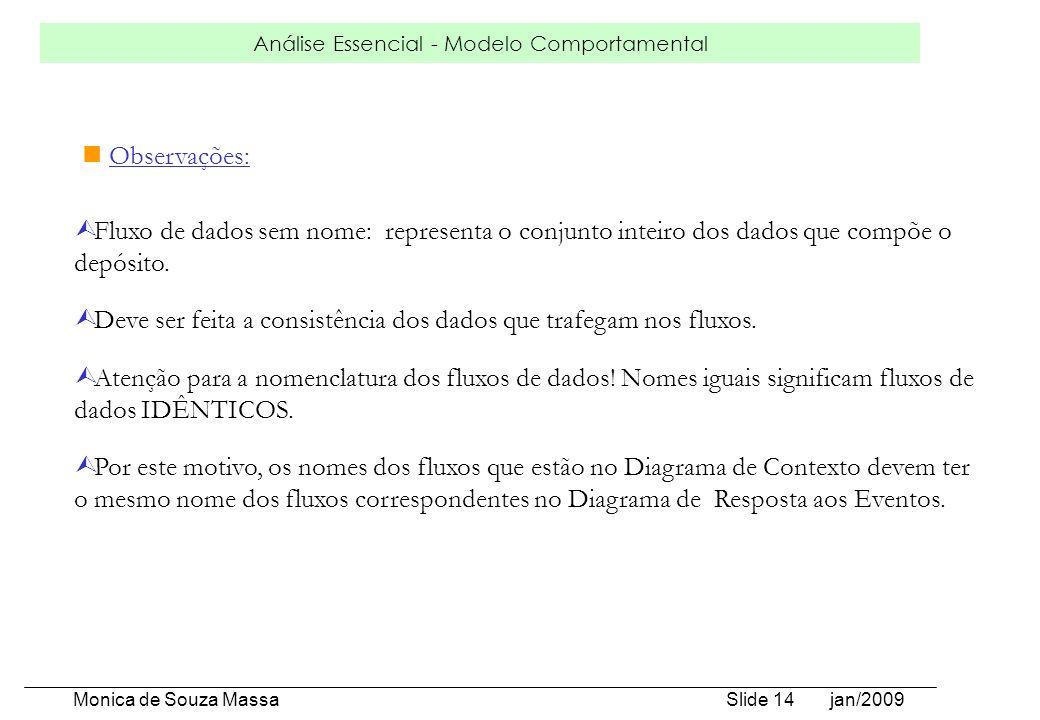 Análise Essencial - Modelo Comportamental Monica de Souza Massa Slide 14 jan/2009 Ù Fluxo de dados sem nome: representa o conjunto inteiro dos dados q
