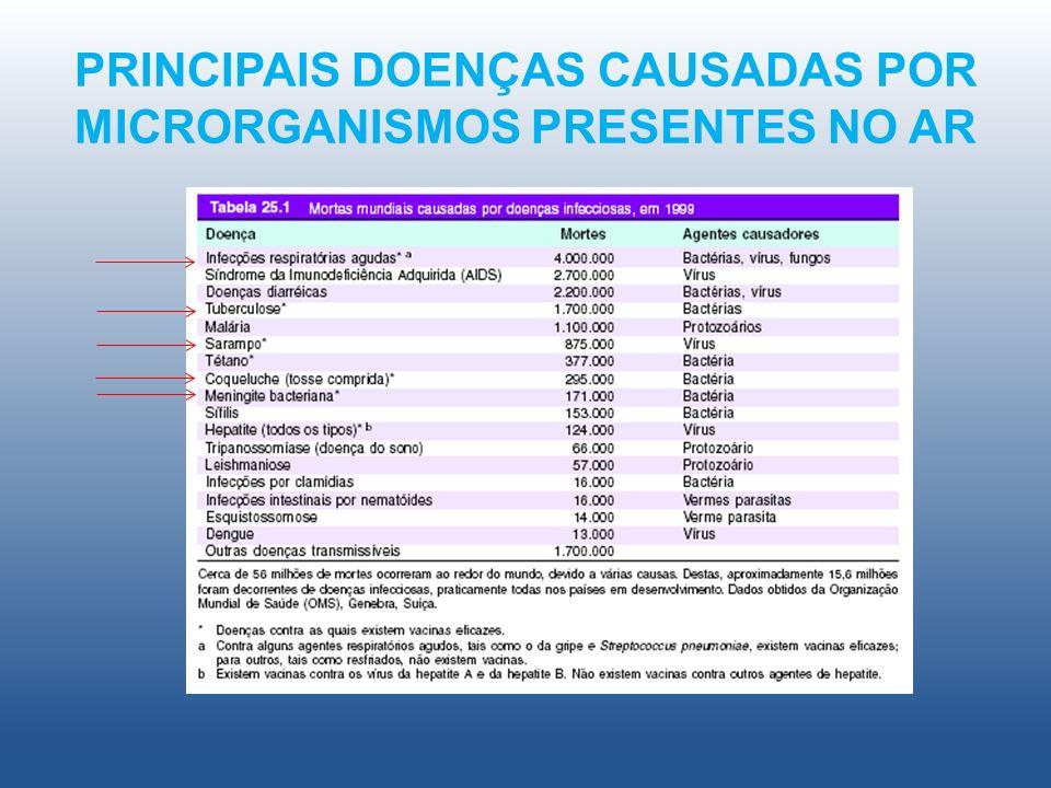 PRINCIPAIS DOENÇAS CAUSADAS POR MICRORGANISMOS PRESENTES NO AR