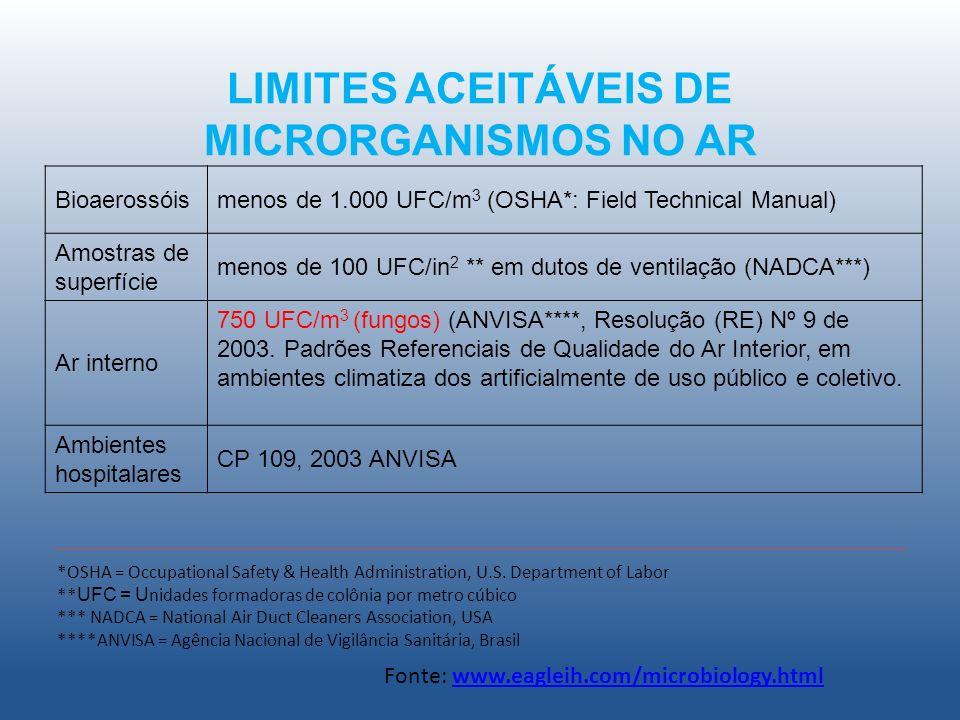 LIMITES ACEITÁVEIS DE MICRORGANISMOS NO AR Bioaerossóismenos de 1.000 UFC/m 3 (OSHA*: Field Technical Manual) Amostras de superfície menos de 100 UFC/in 2 ** em dutos de ventilação (NADCA***) Ar interno 750 UFC/m 3 (fungos) (ANVISA****, Resolução (RE) Nº 9 de 2003.