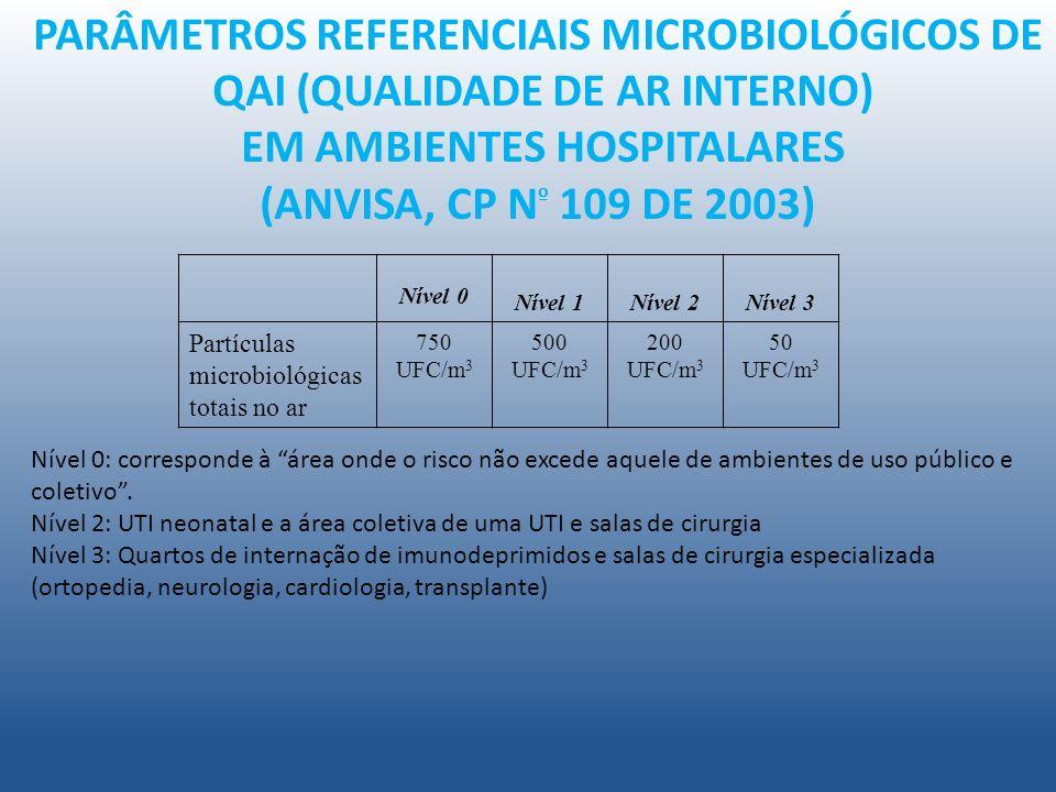 PARÂMETROS REFERENCIAIS MICROBIOLÓGICOS DE QAI (QUALIDADE DE AR INTERNO) EM AMBIENTES HOSPITALARES (ANVISA, CP N º 109 DE 2003) Nível 0 Nível 1Nível 2Nível 3 Partículas microbiológicas totais no ar 750 UFC/m 3 500 UFC/m 3 200 UFC/m 3 50 UFC/m 3 Nível 0: corresponde à área onde o risco não excede aquele de ambientes de uso público e coletivo.
