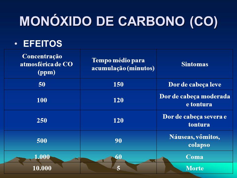 MONÓXIDO DE CARBONO (CO) EFEITOS Concentração atmosférica de CO (ppm) Tempo médio para acumulação (minutos) Sintomas 50150Dor de cabeça leve 100120 Do