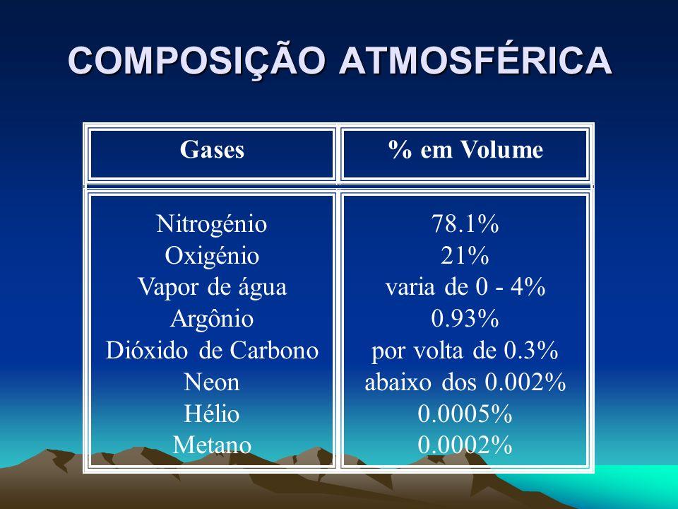 COMPOSIÇÃO ATMOSFÉRICA Gases% em Volume Nitrogénio Oxigénio Vapor de água Argônio Dióxido de Carbono Neon Hélio Metano 78.1% 21% varia de 0 - 4% 0.93%