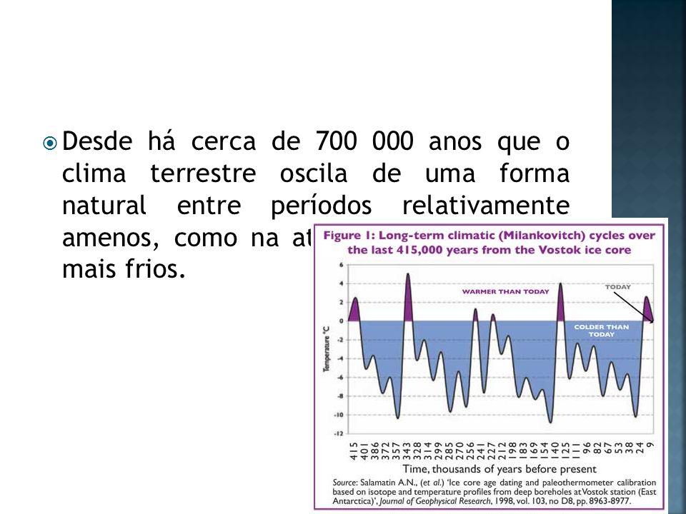 Desde há cerca de 700 000 anos que o clima terrestre oscila de uma forma natural entre períodos relativamente amenos, como na atualidade, e períodos m