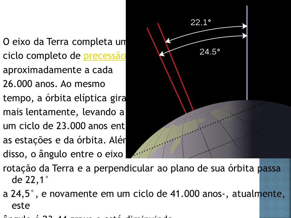 O eixo da Terra completa um ciclo completo de precessão precessão aproximadamente a cada 26.000 anos. Ao mesmo tempo, a órbita elíptica gira, mais len