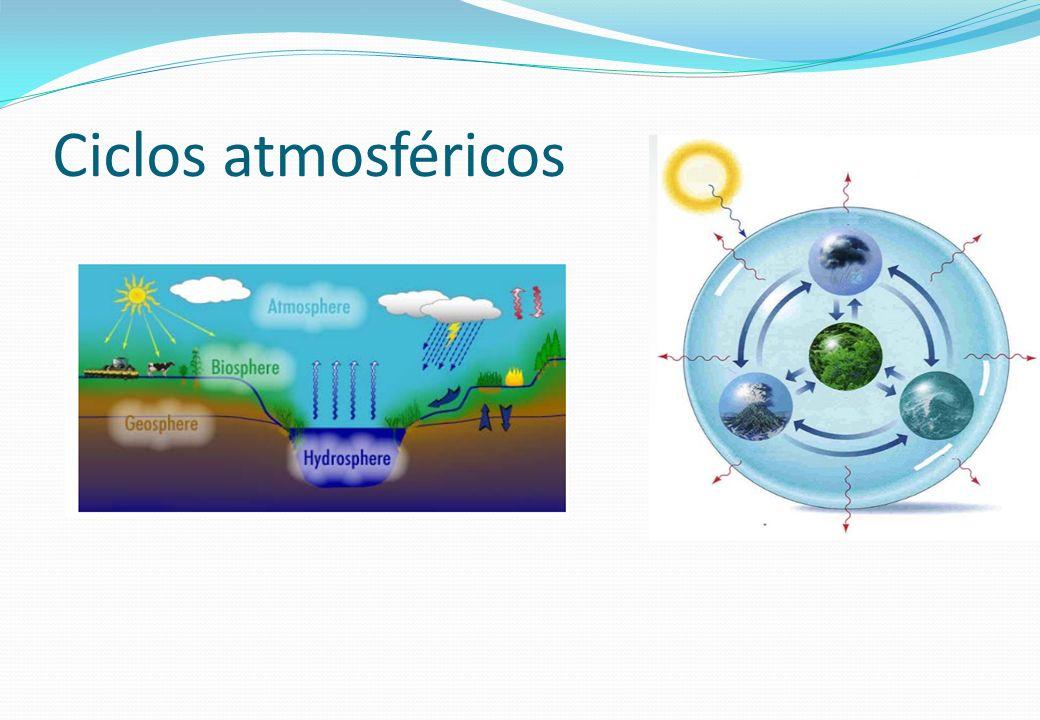 Ciclos atmosféricos