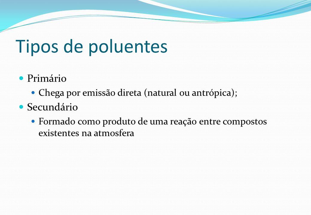 Tipos de poluentes Primário Chega por emissão direta (natural ou antrópica); Secundário Formado como produto de uma reação entre compostos existentes