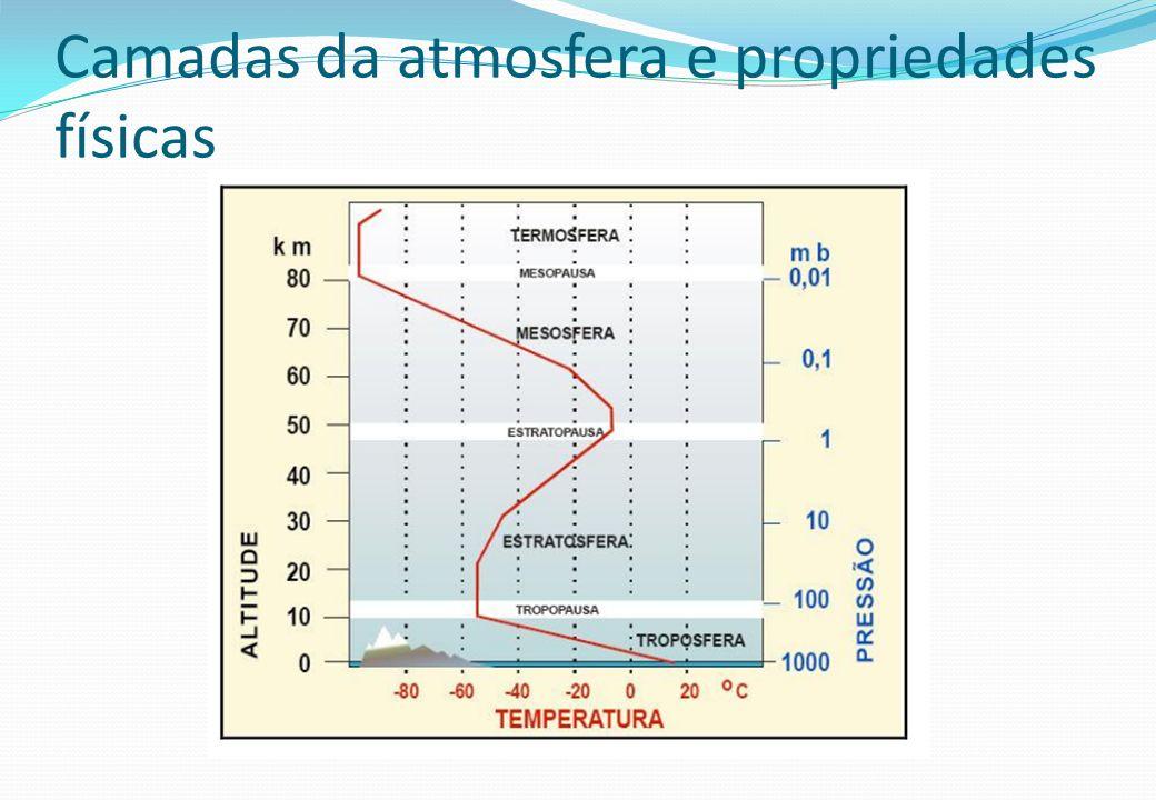 Camadas da atmosfera e propriedades físicas