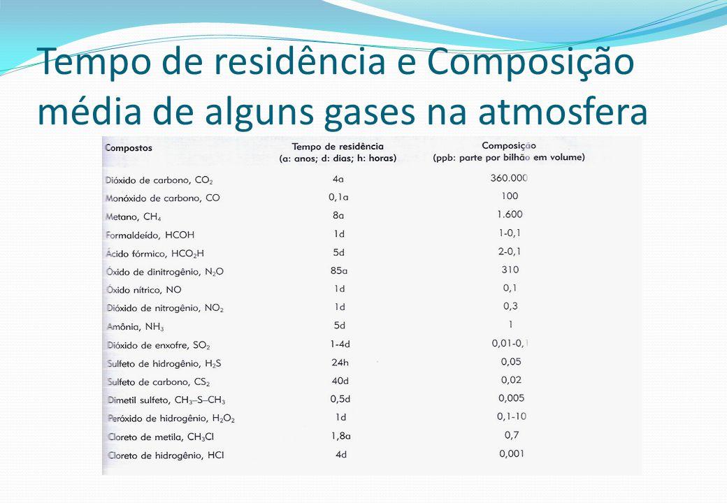 Tempo de residência e Composição média de alguns gases na atmosfera