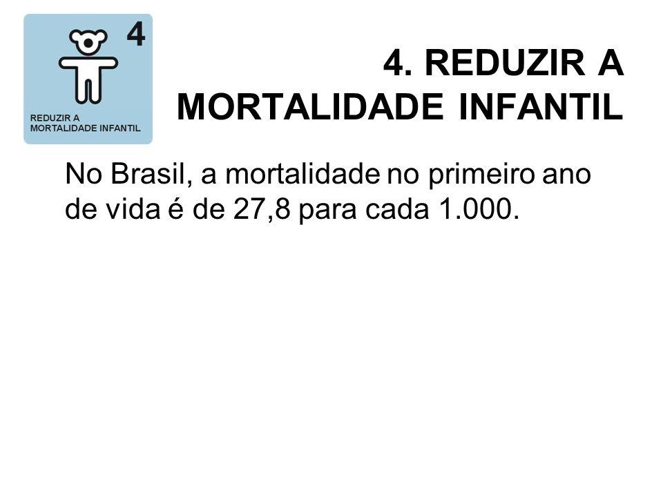 4. REDUZIR A MORTALIDADE INFANTIL No Brasil, a mortalidade no primeiro ano de vida é de 27,8 para cada 1.000.