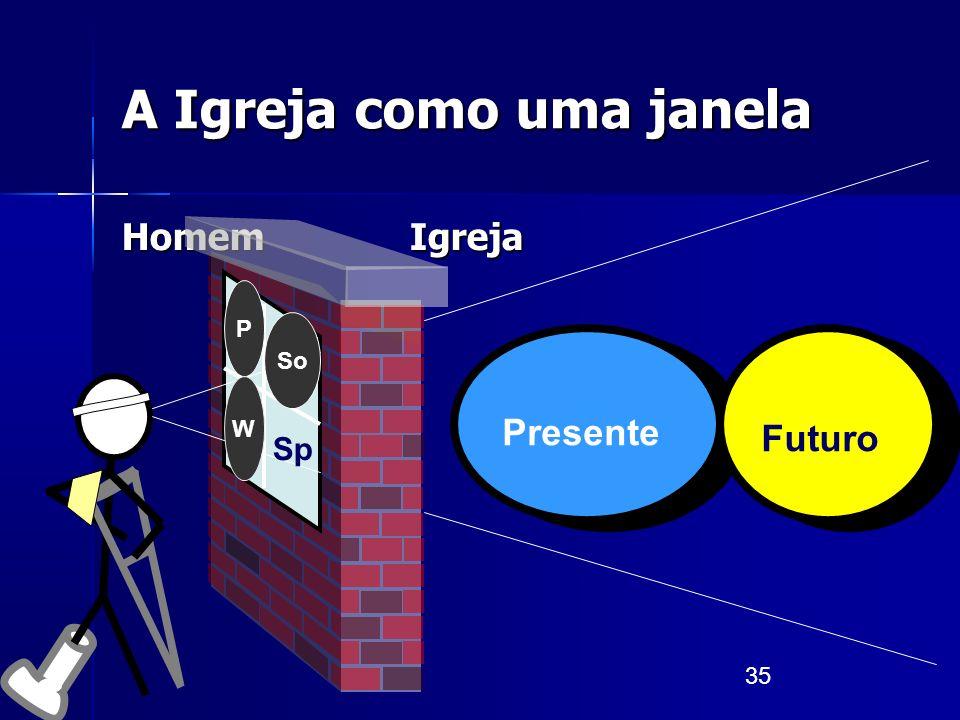 35 A Igreja como uma janela Homem Igreja Presente Futuro P So W Sp
