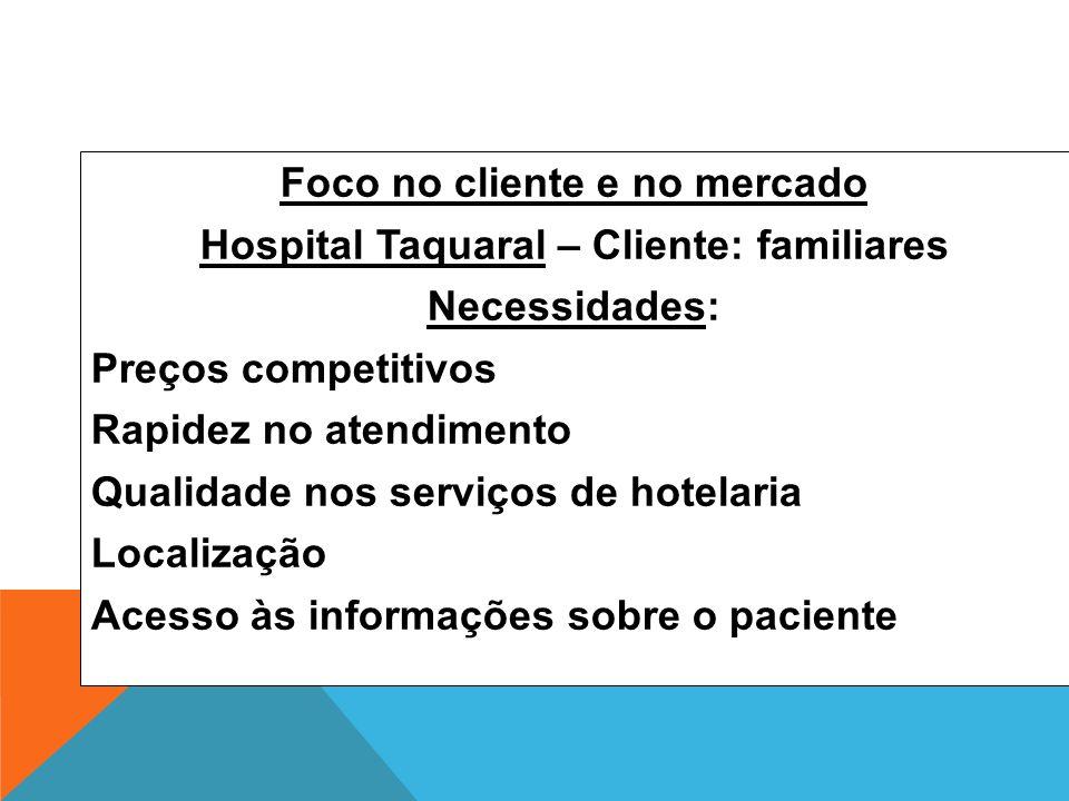 Foco no cliente e no mercado Hospital Taquaral – Cliente: familiares Necessidades: Preços competitivos Rapidez no atendimento Qualidade nos serviços d