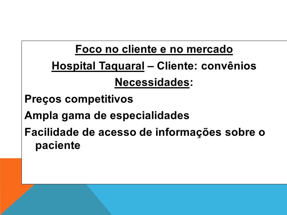 Foco no cliente e no mercado Hospital Taquaral – Cliente: convênios Necessidades: Preços competitivos Ampla gama de especialidades Facilidade de acess