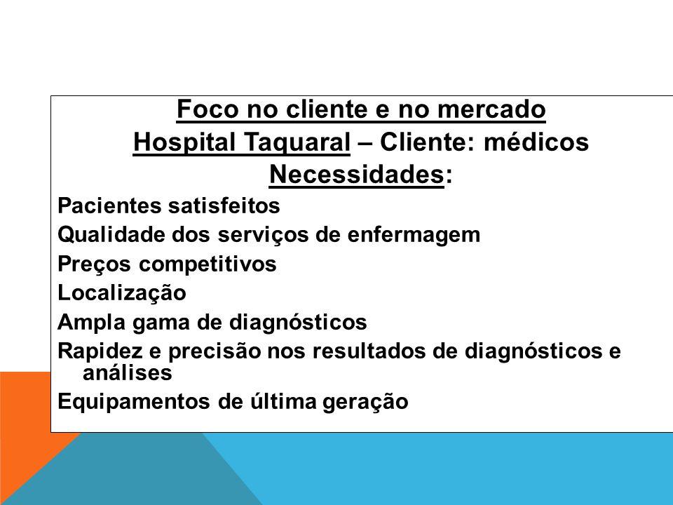Foco no cliente e no mercado Hospital Taquaral – Cliente: médicos Necessidades: Pacientes satisfeitos Qualidade dos serviços de enfermagem Preços comp